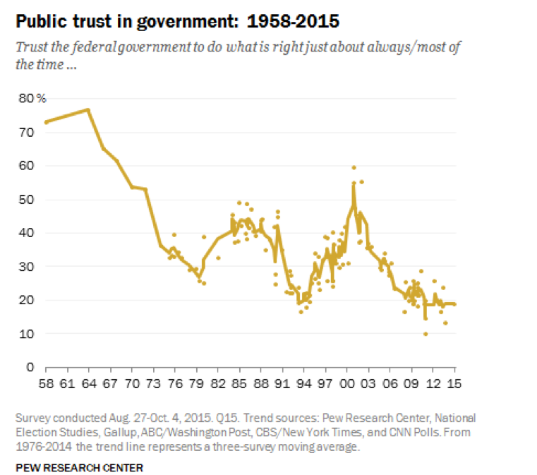 Graph of public trust in government from 1958 to 2015