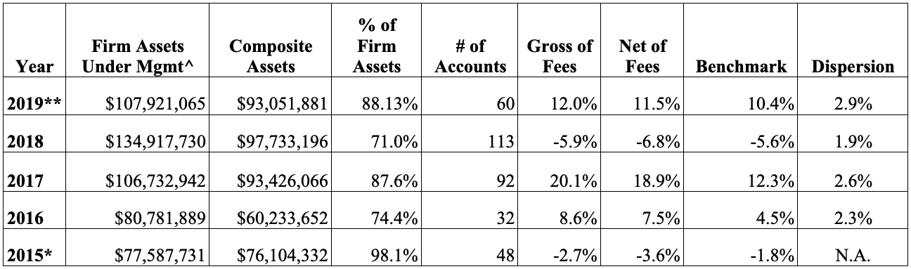 Lear Firm Numbers, 2015 to 2019