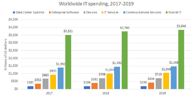 Projected technology spending in 2019
