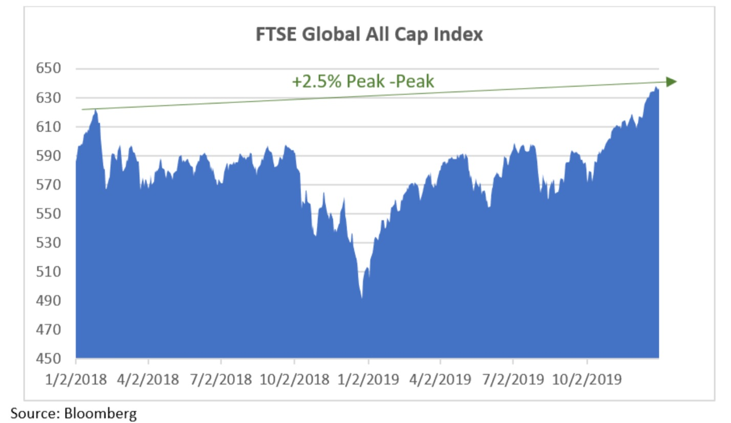 FTSE Global Cap Index